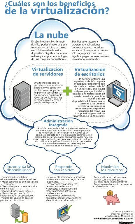 beneficios virtualizacion Conoce los beneficios de la virt</div><a class=