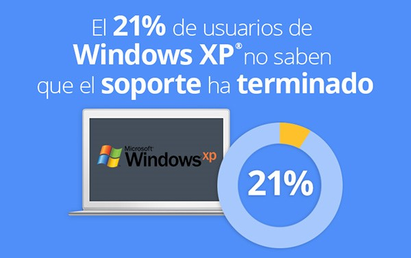 windows xp ¿Aún utilizas Windows XP? ¡Actualízate con nosotros!